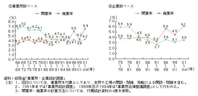 kaigyouritu_chuushoukigyou_data.png
