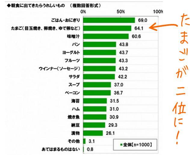 tamago_choshoku_gurahu3.jpg